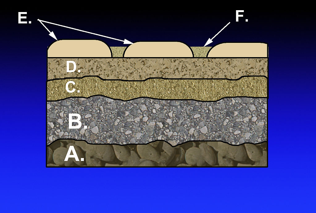 Layers in the construction of a mortarless pavement: A. Subgrade B. Subbase C. Base course D. Paver base E. Pavers F. Fine-grained sand